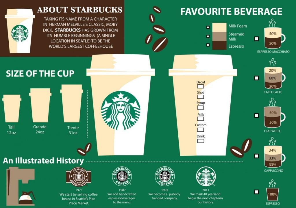 starbucks coffee essay
